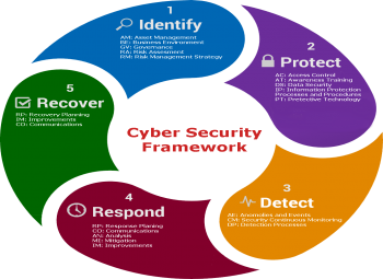 Cyber security and risk assessment training